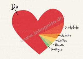 KD Herzdiagramm